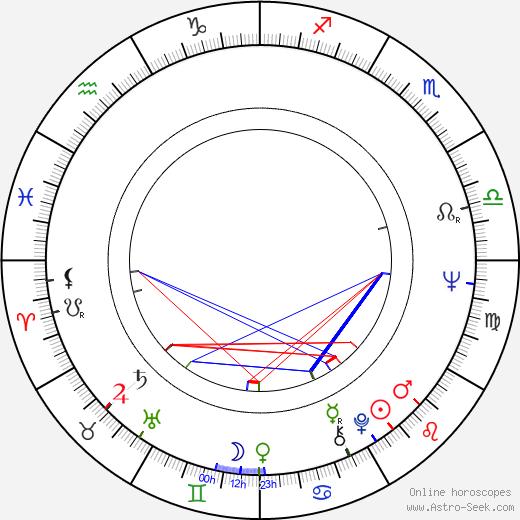 Martti Koski birth chart, Martti Koski astro natal horoscope, astrology