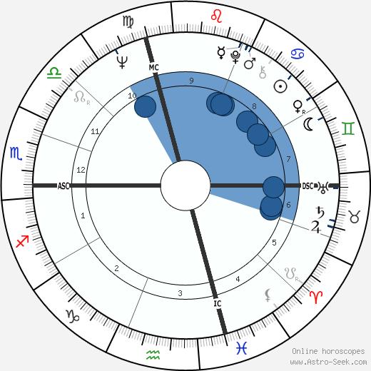 Michael Cole wikipedia, horoscope, astrology, instagram