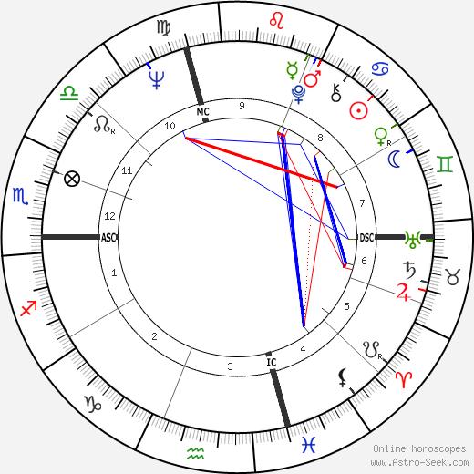 Майкл Коул Michael Cole день рождения гороскоп, Michael Cole Натальная карта онлайн