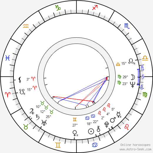Mills Watson birth chart, biography, wikipedia 2018, 2019