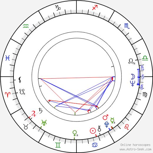 Mills Watson astro natal birth chart, Mills Watson horoscope, astrology