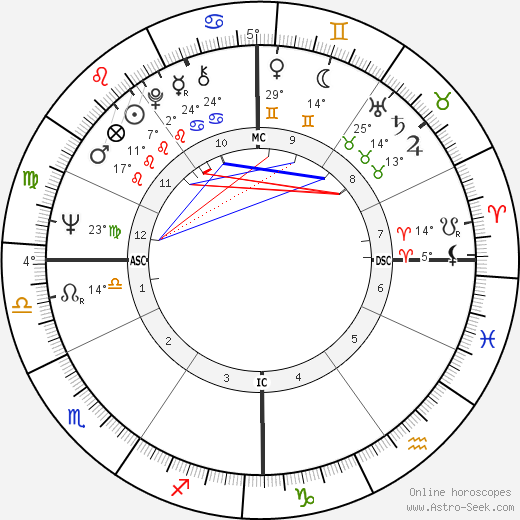 Pat Schroeder birth chart, biography, wikipedia 2018, 2019