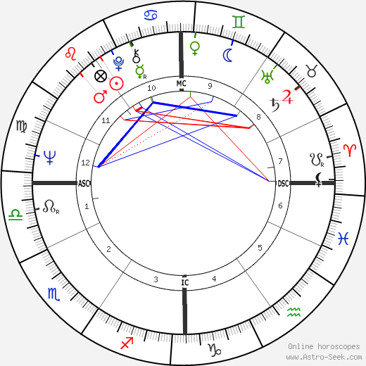 Pat Schroeder astro natal birth chart, Pat Schroeder horoscope, astrology