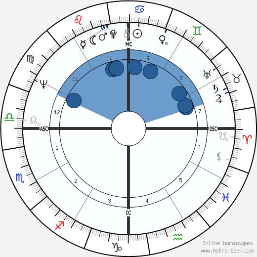 Paul Takeshi Fujii wikipedia, horoscope, astrology, instagram