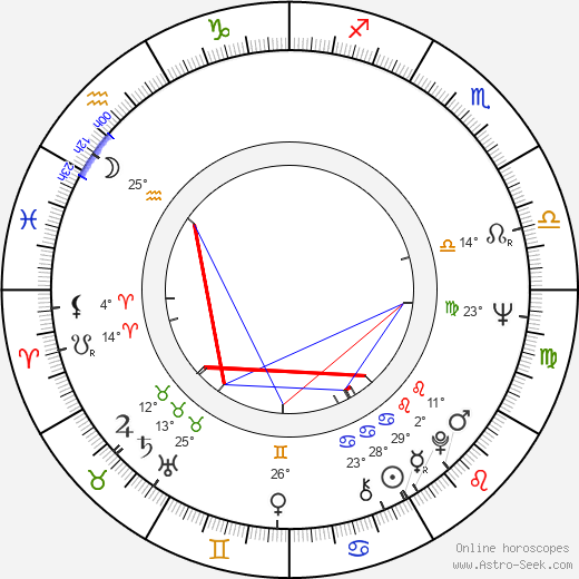Penny Fuller birth chart, biography, wikipedia 2019, 2020