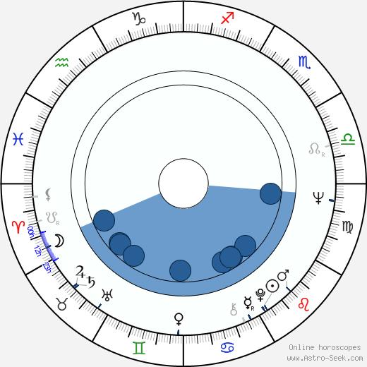 Peter Castellotti wikipedia, horoscope, astrology, instagram