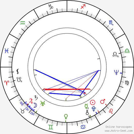 Phil Proctor tema natale, oroscopo, Phil Proctor oroscopi gratuiti, astrologia