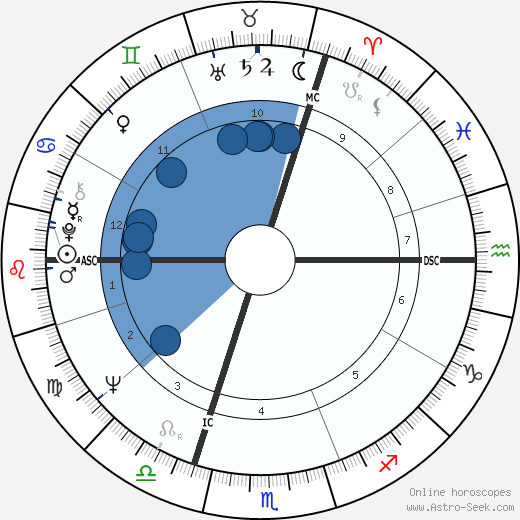 Pina Bausch wikipedia, horoscope, astrology, instagram