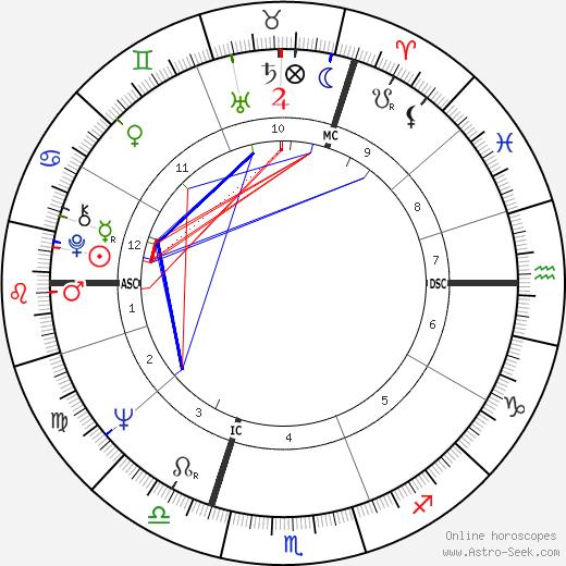 Pina Bausch tema natale, oroscopo, Pina Bausch oroscopi gratuiti, astrologia