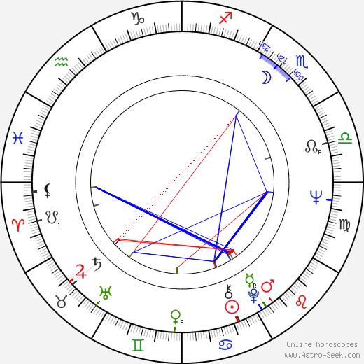 Renato Pozzetto birth chart, Renato Pozzetto astro natal horoscope, astrology