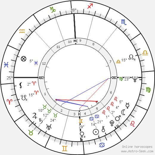 Ringo Starr birth chart, biography, wikipedia 2018, 2019