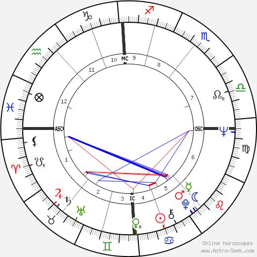 Ringo Starr astro natal birth chart, Ringo Starr horoscope, astrology
