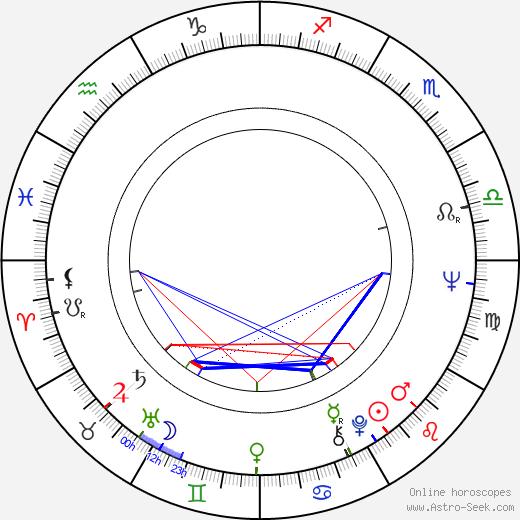Ronald W. Haddock birth chart, Ronald W. Haddock astro natal horoscope, astrology