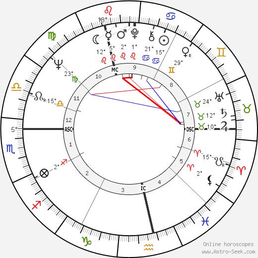 Rosel Zech birth chart, biography, wikipedia 2019, 2020