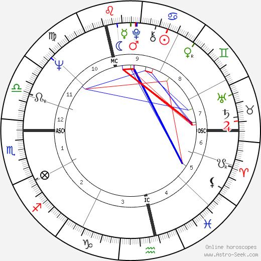 Rosel Zech astro natal birth chart, Rosel Zech horoscope, astrology
