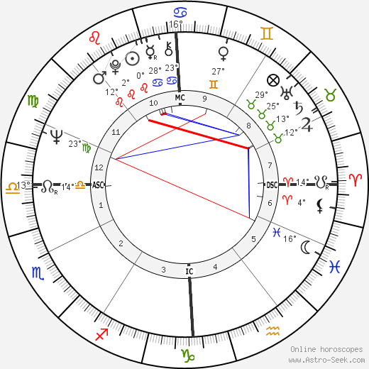 Tommaso Schioppa birth chart, biography, wikipedia 2018, 2019
