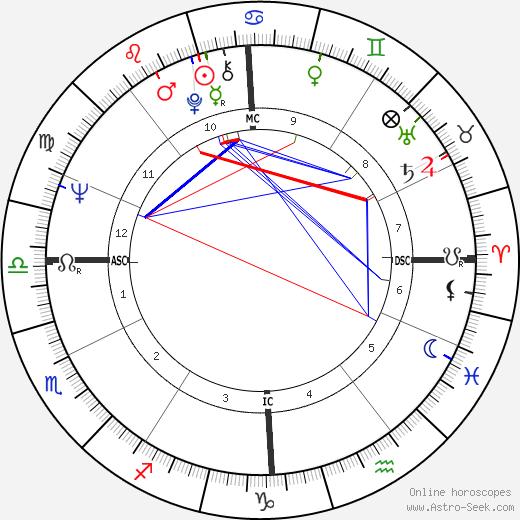 Tommaso Schioppa astro natal birth chart, Tommaso Schioppa horoscope, astrology