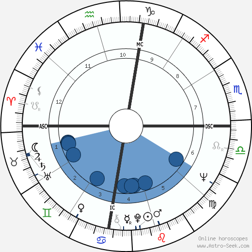 Troy Perry wikipedia, horoscope, astrology, instagram