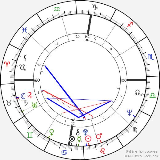 Troy Perry tema natale, oroscopo, Troy Perry oroscopi gratuiti, astrologia