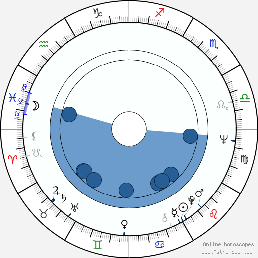 Veikko Kerttula wikipedia, horoscope, astrology, instagram