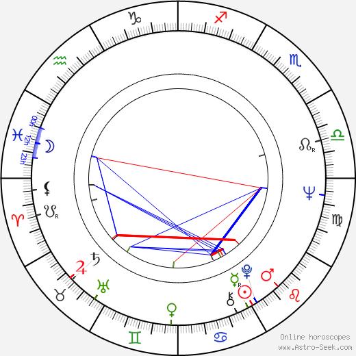 Veikko Kerttula astro natal birth chart, Veikko Kerttula horoscope, astrology