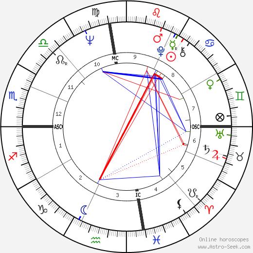 Викки Карр Vikki Carr день рождения гороскоп, Vikki Carr Натальная карта онлайн
