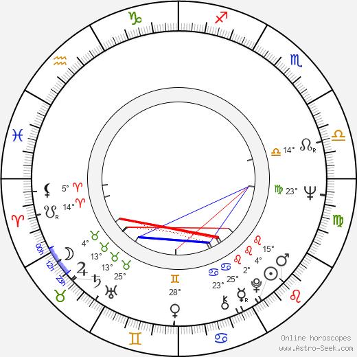 Vladimir Shamshurin birth chart, biography, wikipedia 2020, 2021