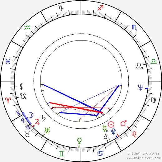 Vladimir Shamshurin birth chart, Vladimir Shamshurin astro natal horoscope, astrology