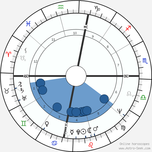 Bambi Alworth wikipedia, horoscope, astrology, instagram