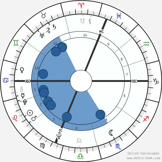 Bobby Hatfield wikipedia, horoscope, astrology, instagram
