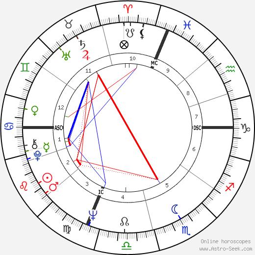Bobby Hatfield astro natal birth chart, Bobby Hatfield horoscope, astrology