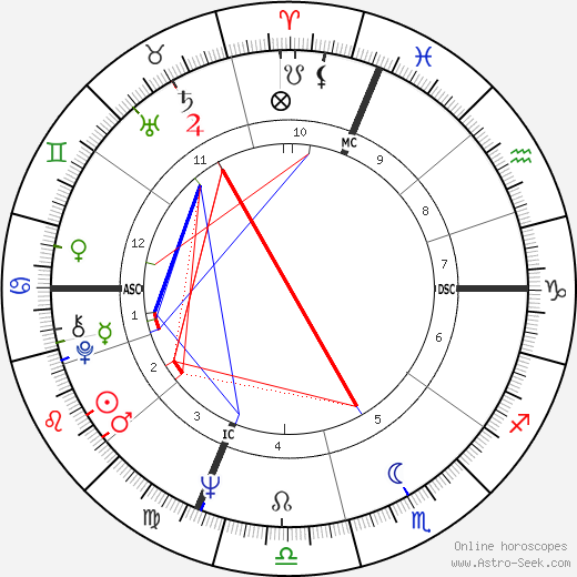Bobby Hatfield tema natale, oroscopo, Bobby Hatfield oroscopi gratuiti, astrologia