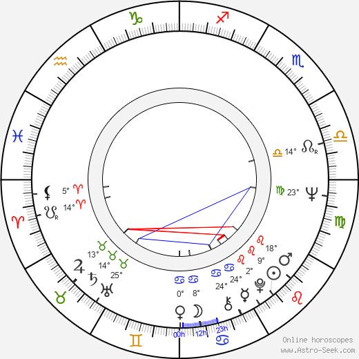 Co Hoedeman birth chart, biography, wikipedia 2018, 2019