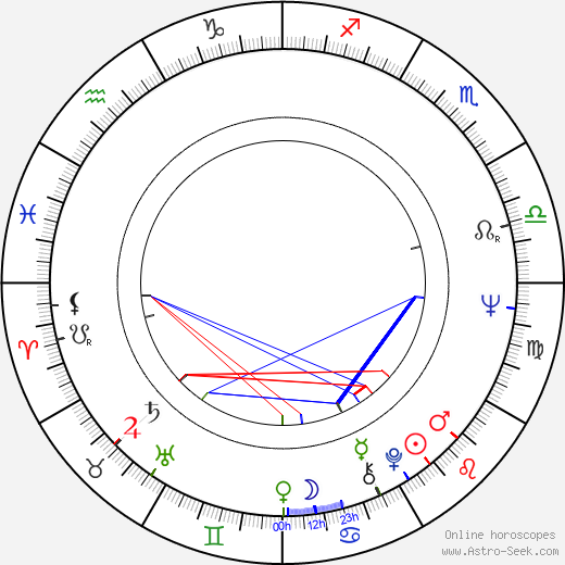 Co Hoedeman astro natal birth chart, Co Hoedeman horoscope, astrology