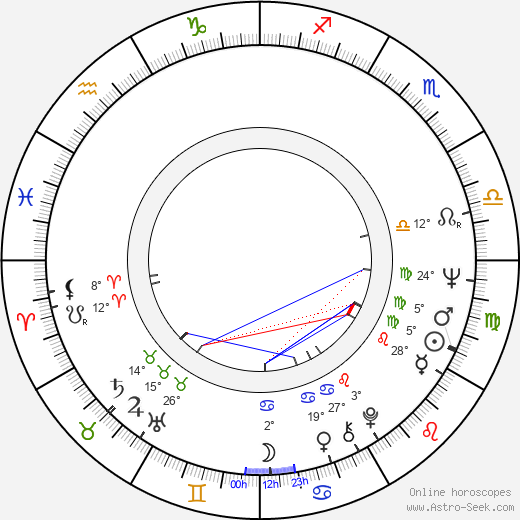 Dirk Galuba birth chart, biography, wikipedia 2018, 2019