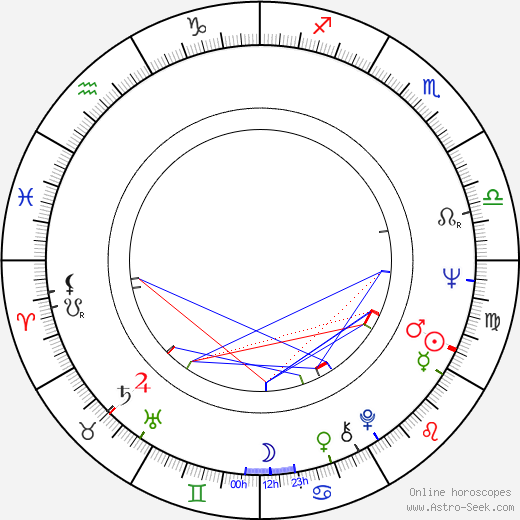 Dirk Galuba astro natal birth chart, Dirk Galuba horoscope, astrology
