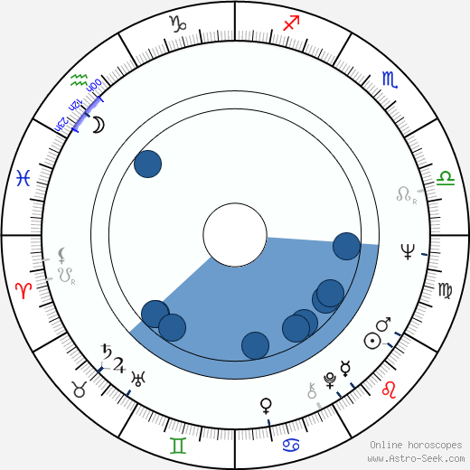 Eduardo Mignogna wikipedia, horoscope, astrology, instagram