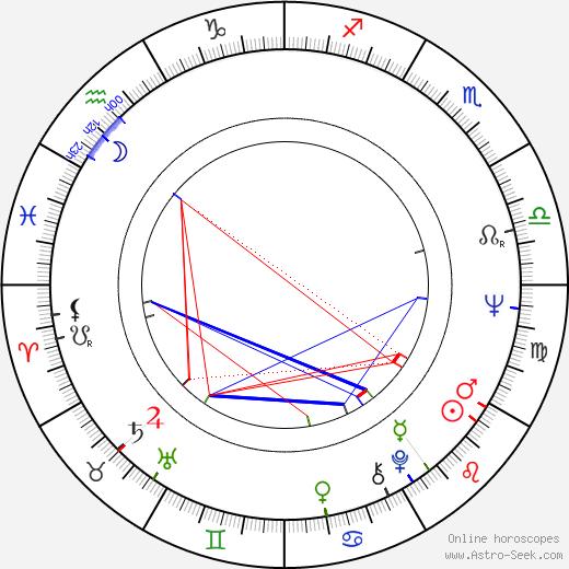 Eduardo Mignogna день рождения гороскоп, Eduardo Mignogna Натальная карта онлайн