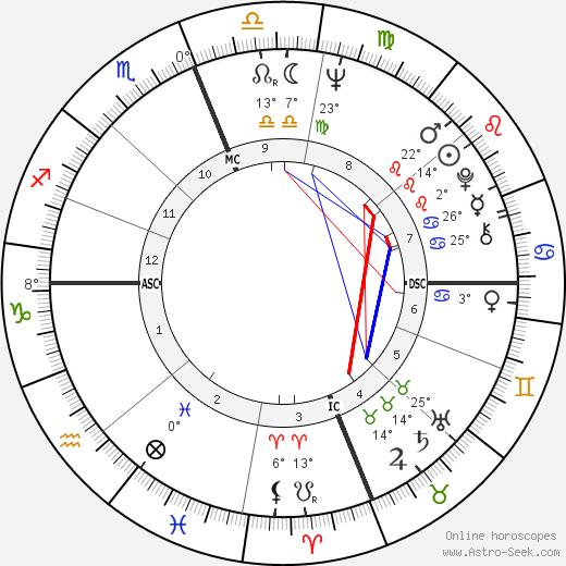Francesco Cardella birth chart, biography, wikipedia 2018, 2019