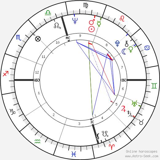 Gary Gabelich день рождения гороскоп, Gary Gabelich Натальная карта онлайн