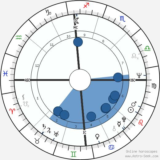 Gary Hollis wikipedia, horoscope, astrology, instagram