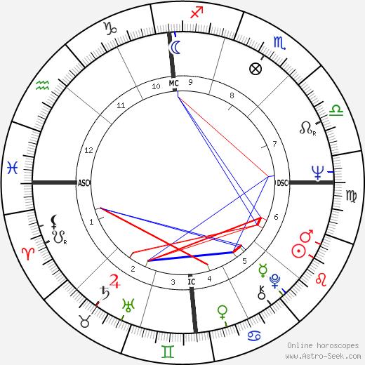 Gary Hollis день рождения гороскоп, Gary Hollis Натальная карта онлайн