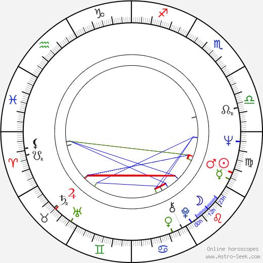 Gennadi Vasilyev astro natal birth chart, Gennadi Vasilyev horoscope, astrology