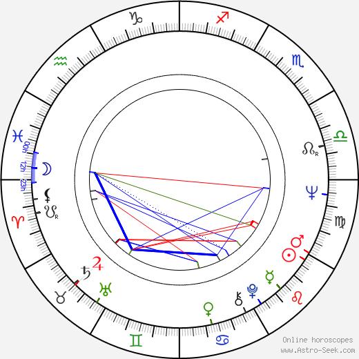 Gisaburó Sugii astro natal birth chart, Gisaburó Sugii horoscope, astrology