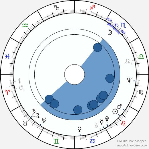Gloria Lopresti wikipedia, horoscope, astrology, instagram