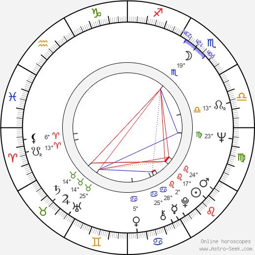 Gloria Lopresti birth chart, biography, wikipedia 2020, 2021