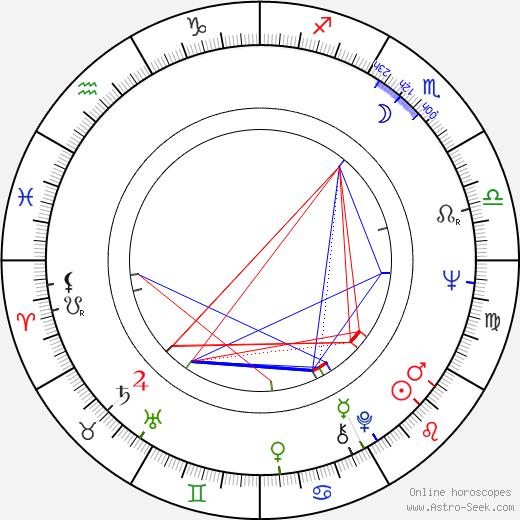 Gloria Lopresti birth chart, Gloria Lopresti astro natal horoscope, astrology