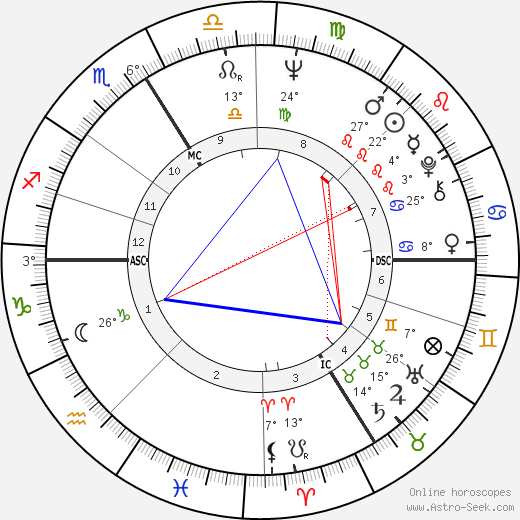 Gudrun Ensslin birth chart, biography, wikipedia 2019, 2020