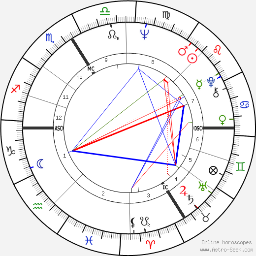 Gudrun Ensslin astro natal birth chart, Gudrun Ensslin horoscope, astrology