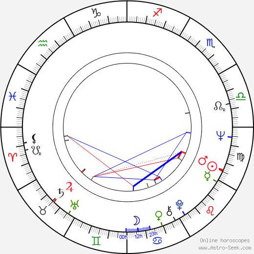 Hugo Stiglitz birth chart, Hugo Stiglitz astro natal horoscope, astrology